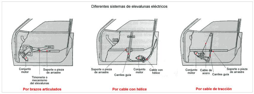 Circuito Levanta Vidrios Electricos : De gumo tipos elevalunas