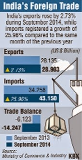 India's trade deficit widens to $14.25 billion in September