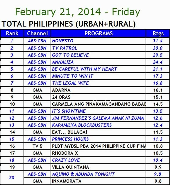 kantar media nationwide TV ratings (Feb 21)