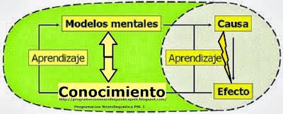 LOS MAPAS MENTALES SON SIEMPRE SUBJETIVOS Y ACORDES CON NUESTRAS CREENCIAS Y CONOCIMIENTO