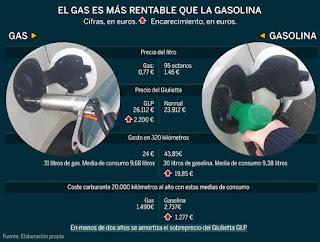 El gas es más rentable que la gasolina