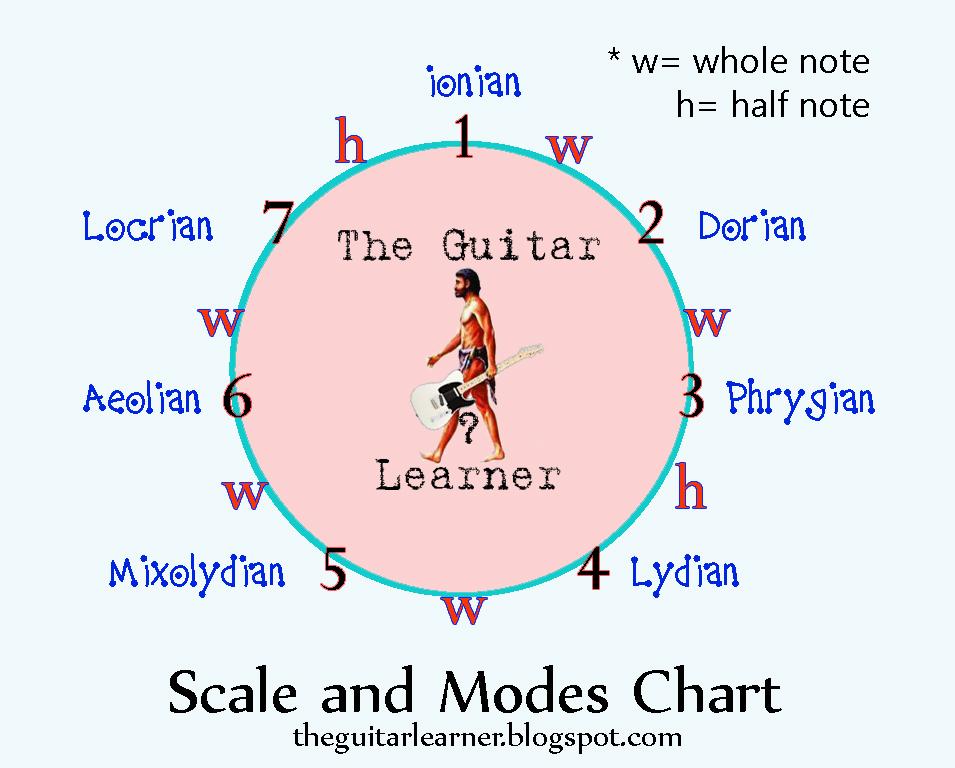 Pin guitar modes chart patterns on pinterest