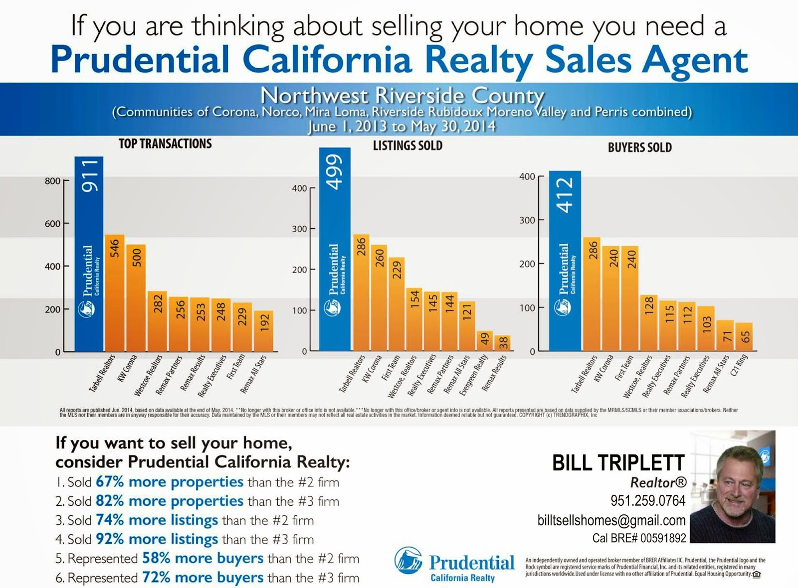 http://www.thetriplettgroupsocal.com/Moreno Valley Homes for Sale Dominance.pdf