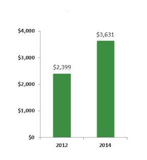 GDP PER CAPITA: 2012 VS. 2014