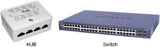 router adalah,perbedaan hub dengan switch,was dan were,pengertian hub dan switch,