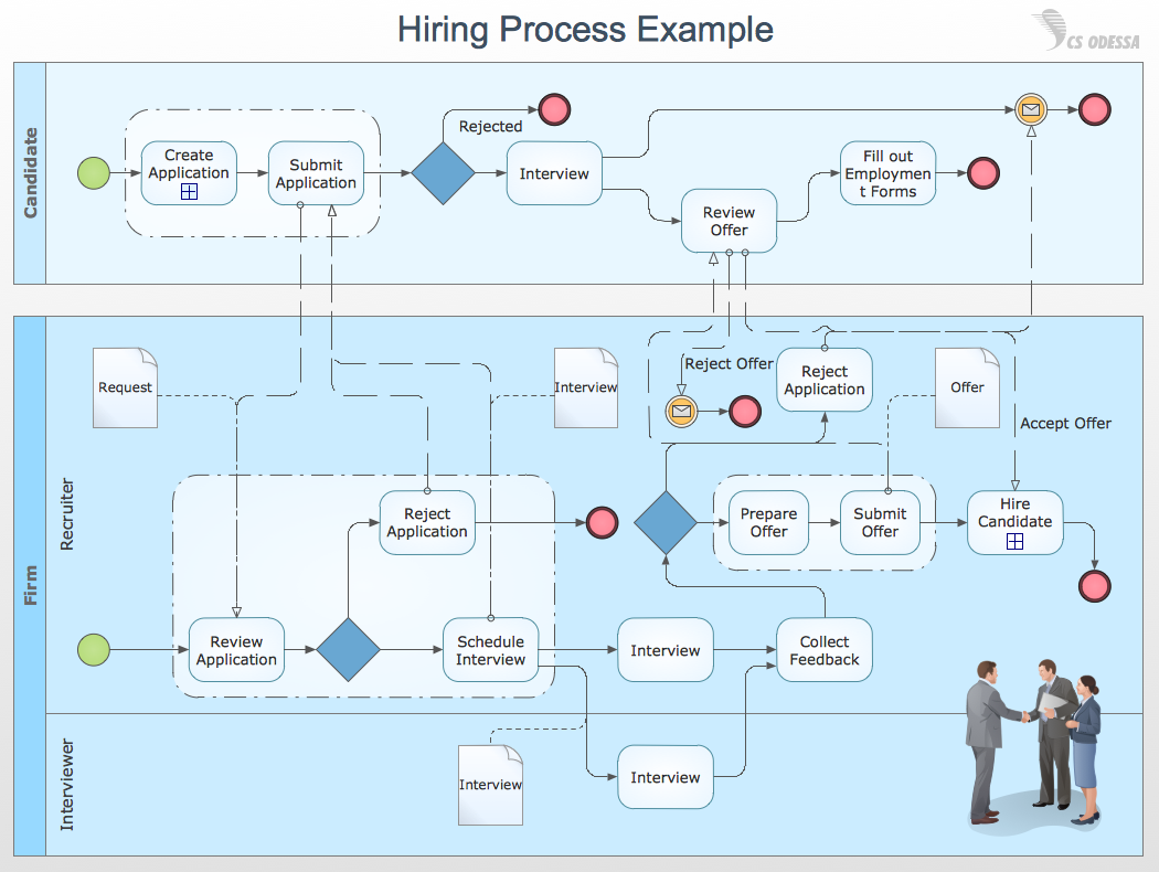 Customer service process flow chart: Ready to use!