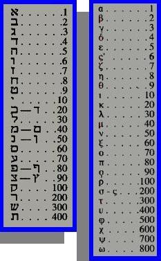 ALFABETO DE ENOCH (Tablas de la Kábala)