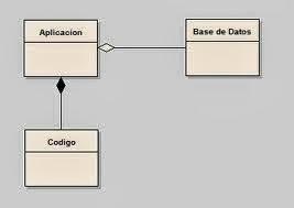 la composición en Java