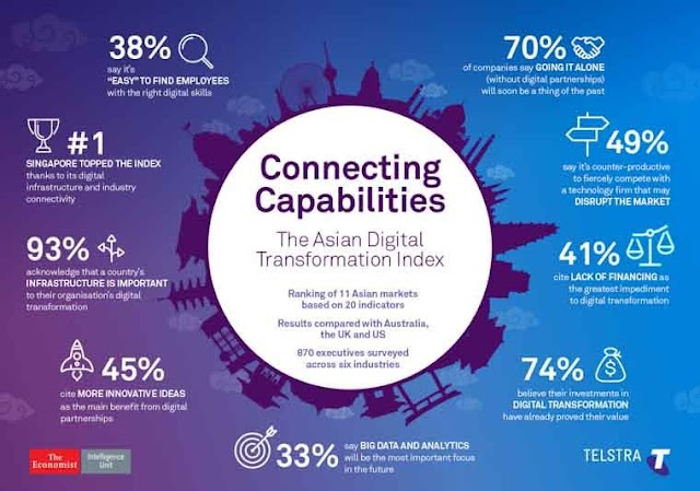 Connecting Capabilities in Asian Digital Transformation Index