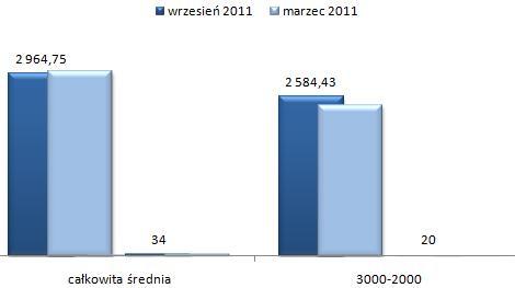 ceny wynajmu mieszkań Białołęka Warszawa, czteropokojowe i większe mieszkania