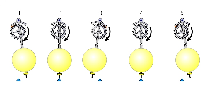Stages of anchor escapement.