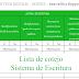 Listas de cotejo para registrar los avances de los alumnos