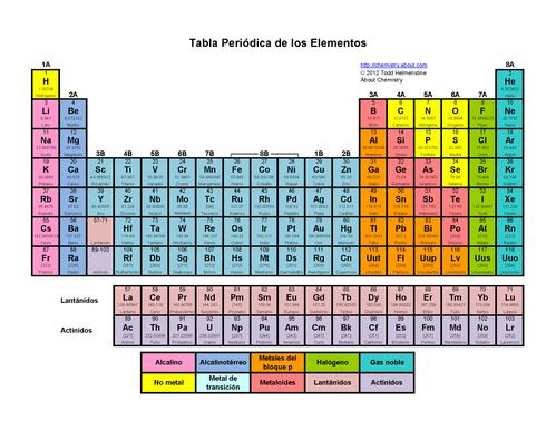 Recuperacin qumica i bloque iv interpretas la tabla peridica hasta la prxima entrada urtaz Gallery