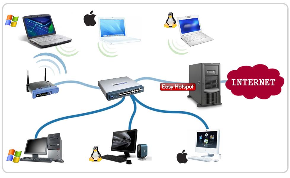 EasyHotspot: Hotspot Management System