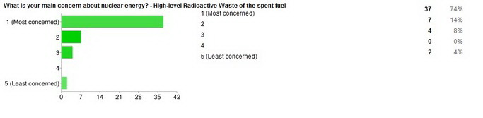 an analysis of the effects of nuclear energy on the environment Fukushima nuclear disaster  nuclear energy policy, by mark  releasing significant amounts of radioactive material into the environment 4 institute of nuclear.