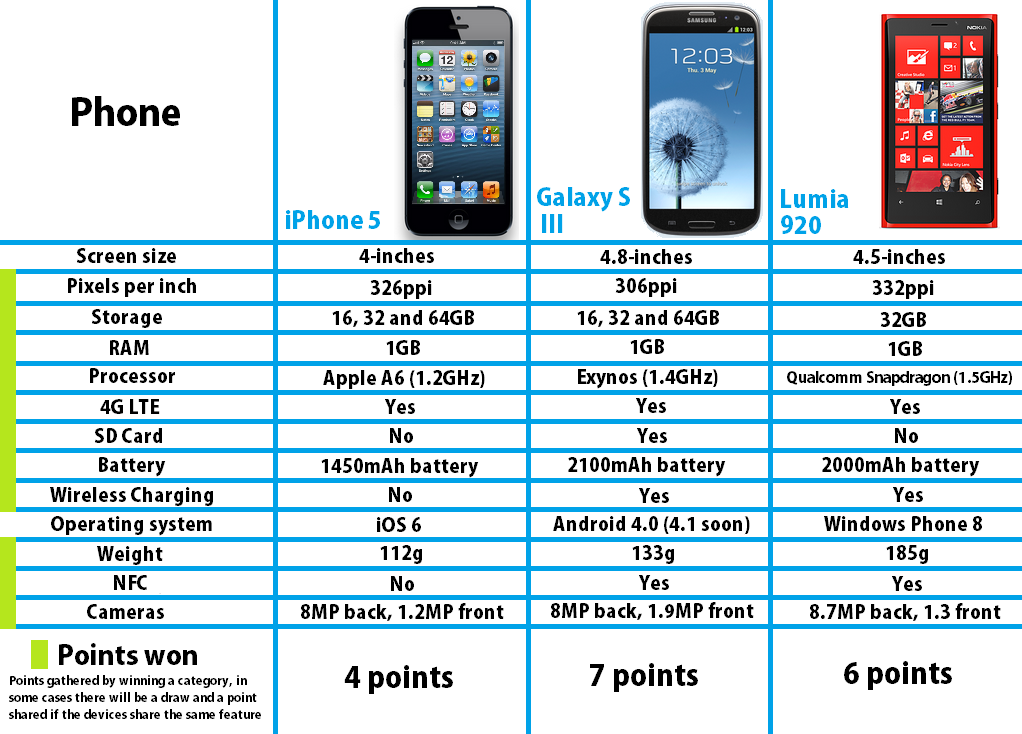 Apple iPhone 5 vs. Samsung Galaxy S III vs. Nokia Lumia 920