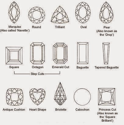 Jenis bentuk dan potongan batu akik dan batu mulia