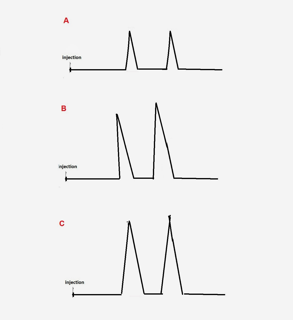 Fig 1: Sample overload and band (peak) tailing. (A) Normal sample (B) Tailing sample (C) Sample (B) diluted four times and rerun after decreasing the detector attenuation four-fold.