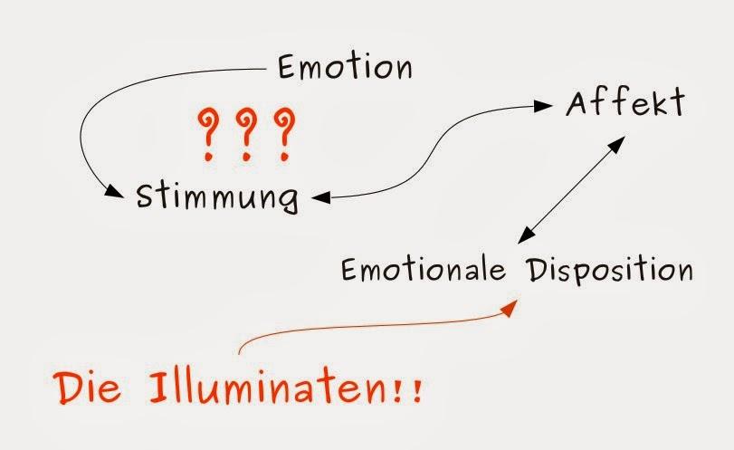 Emotion, Stimmung, Affekt, Gefühl - schwer abzugrenzen