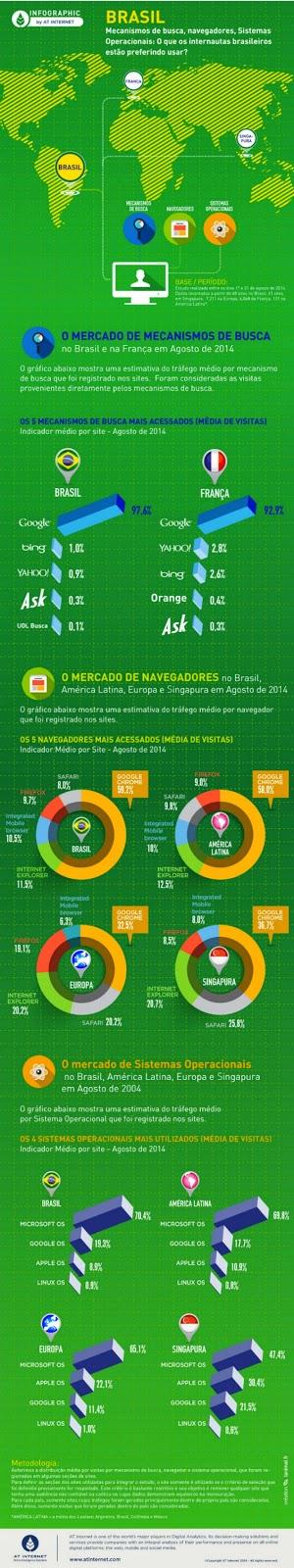Quanto aos buscadores, o resultado não surpreende: 97,6% dos brasileiros utilizam o Google para realizar suas buscas. Outros mecanismos, como Yahoo!, Bing, Ask e UOL Busca, juntos não chegam a 3% dos usuários