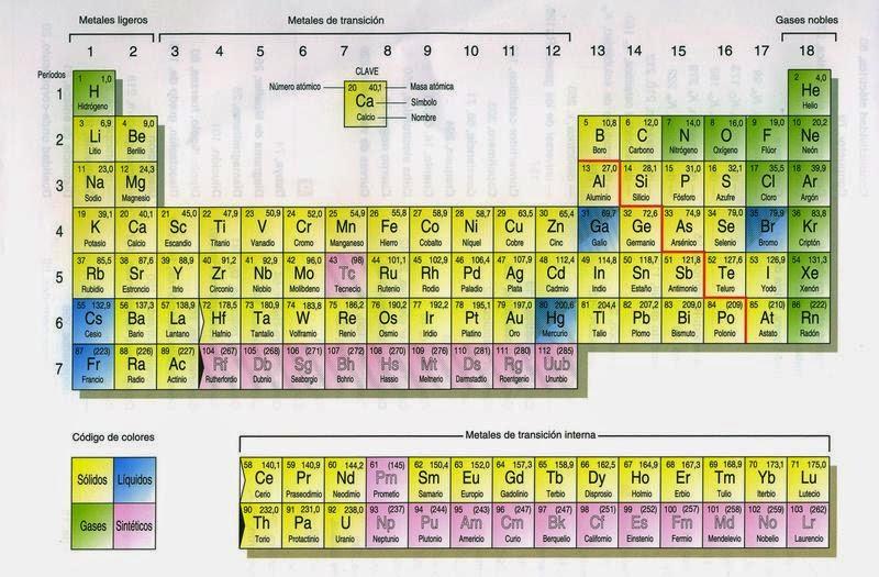Fisica 5to ao seccin u elementos y sus caractersticas tabla martes 2 de diciembre de 2014 urtaz Image collections