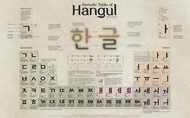 It S Your Trip Hab It Your Way Hangul Chart