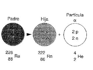 Radiactividad alfa 3