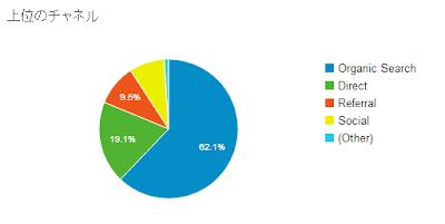 Google Analytics 集客の上位チャネル