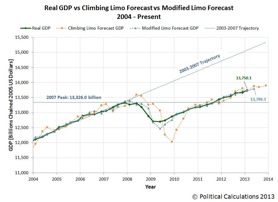 Real GDP vs Climbing Limo and Modified Limo Forecasts, Ending 2013-Q1