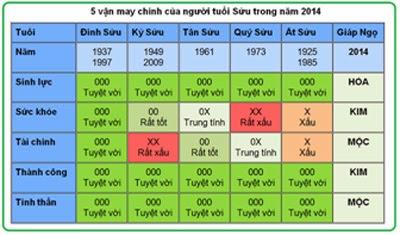 5 vận may chính của người tuổi Sửu trong năm 2014