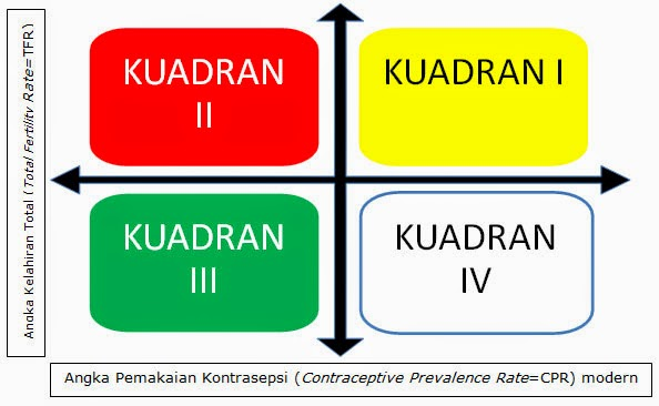Kwadran Total Fertility Rate (TFR) – Contraceptive Prevalence Rate (CPR)