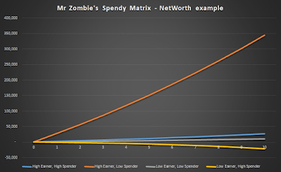 Mr Zombie's Spendy Matrix NetWorth