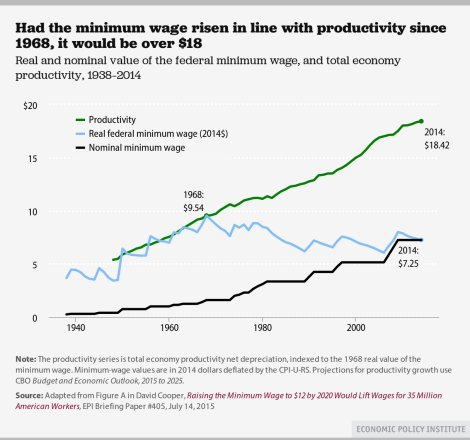 Historical minimum wages