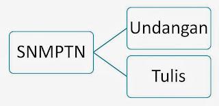 Penilaian SNMPTN Undangan dan Strategi Lulus SNMPTN Undangan