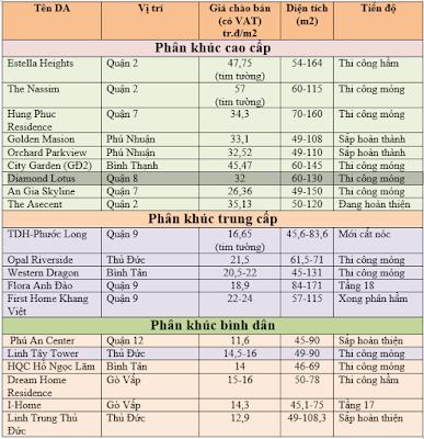 Bảng giá một số dự án chào bán tháng 1/2016 tại TP.HCM