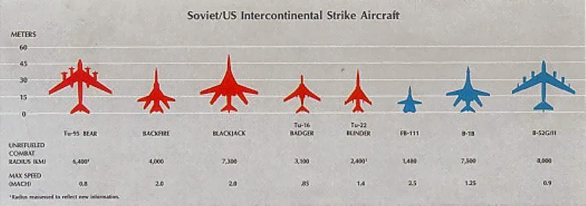 War Toys and Calculators: Cold War Bombers B1 Lancer Vs Tu 160