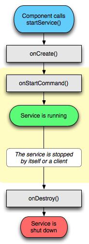 context.startService()啟動服務流程