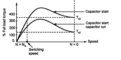 Kbreee capacitor start induction motors fig3 torque speed characteristic of capacitor split phase motor swarovskicordoba Gallery