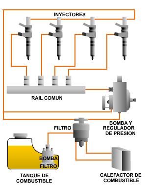 Como formalizar la gasolina de un coche en otra