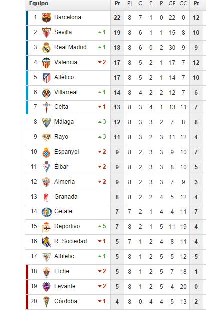 Así va la Liga española 2014 - 2015 al momento