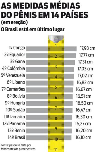 medie penis brasileiro