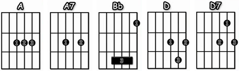 Eclipse Pink Floyd acordes faciles guitarra
