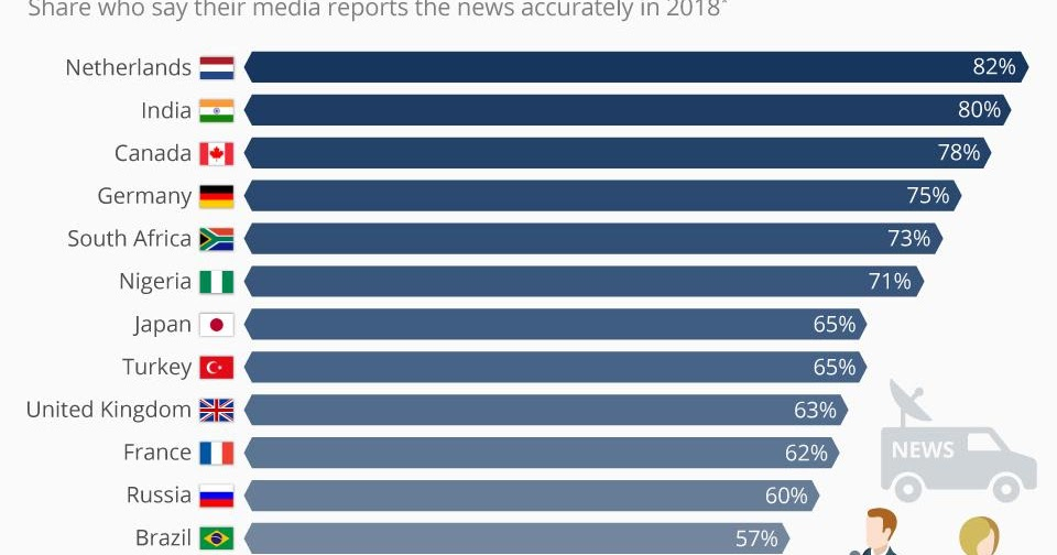 The Countries Where People Say The News Is Reported