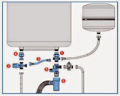 Fontaner a y gas por qu fuga agua por la v lvula de - Termo electrico instalacion ...