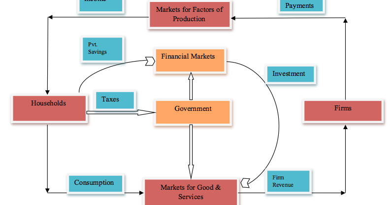 role of capital market in economic development in nigeria This article is centered on the role of the nigeria capital and economic development the capital market is the most important role of the nigerian capital market is the mobilization and efficient allocation of capital for investment purposes.