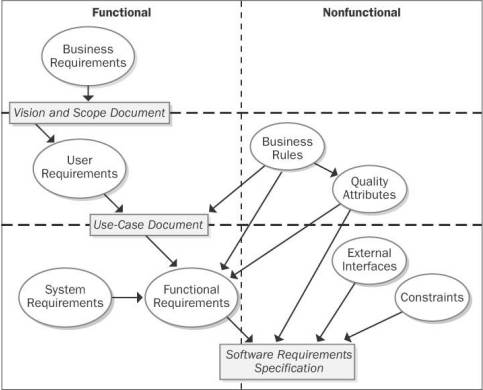 Requirements Engineering Course The Essential Software Requirement - Software functional requirements