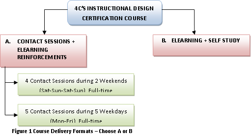 4c News Get Certified In Instructional Design From Your Home Now