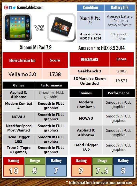 Xiaomi Mi Pad 7.9 vs Amazon Fire HDX 8.9 benchmarks and gaming performance