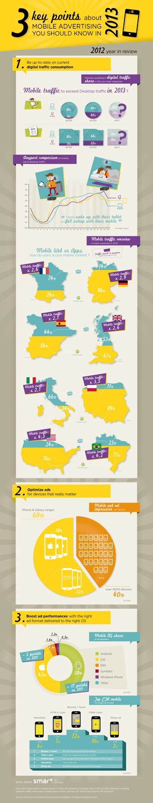 Mobile Traffic and Advertising In 2013: infographic