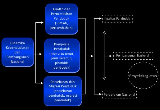 Jumlah dan Pertumbuhan Penduduk Indonesia